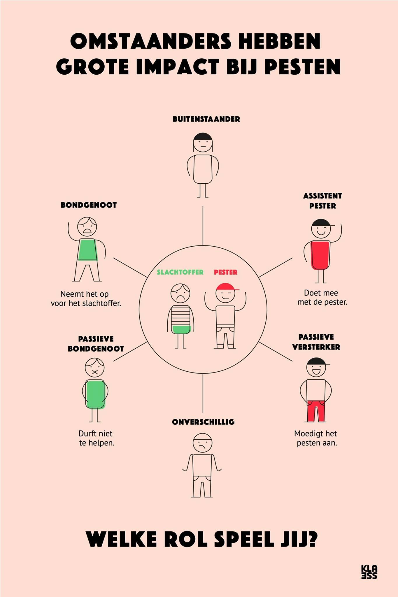 Rollen bij pesten: Welke rol kies jij?