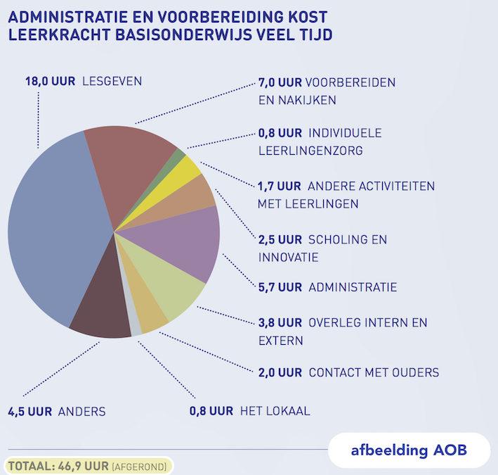 AOB onderzoek: Overuren leerkracht basisonderwijs